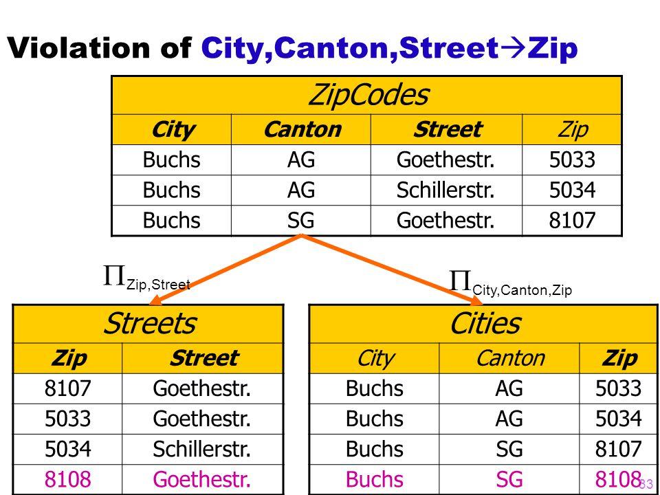 Violation of City,Canton,Street  Zip ZipCodes CityCantonStreetZip BuchsAGGoethestr.5033 BuchsAGSchillerstr.5034 BuchsSGGoethestr.8107 Streets ZipStreet 8107Goethestr.