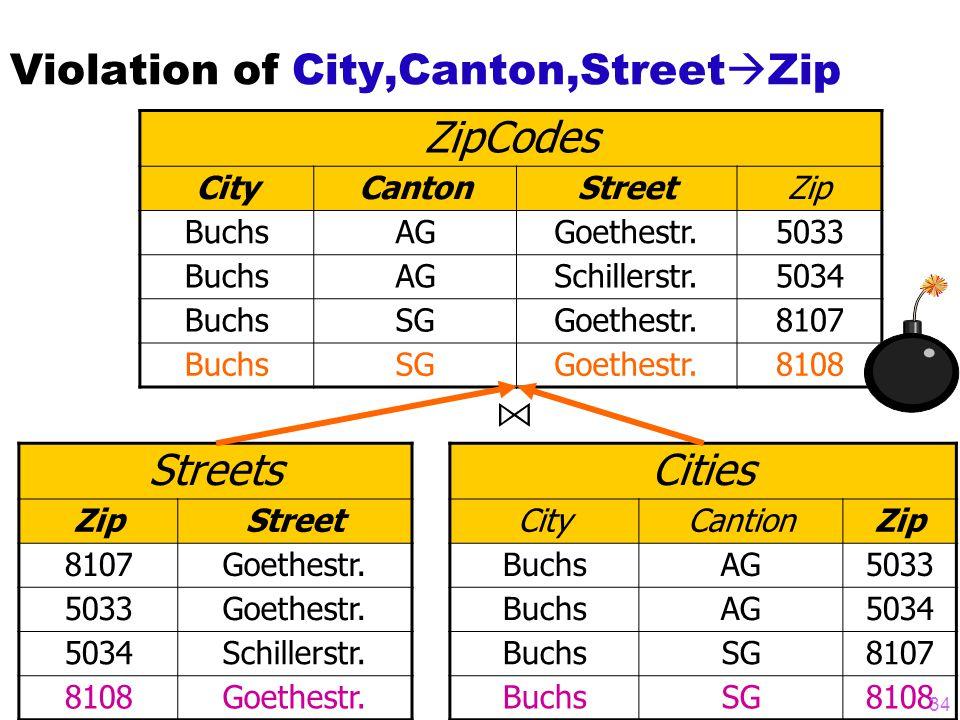 Violation of City,Canton,Street  Zip ZipCodes CityCantonStreetZip BuchsAGGoethestr.5033 BuchsAGSchillerstr.5034 BuchsSGGoethestr.8107 BuchsSGGoethestr.8108 Streets ZipStreet 8107Goethestr.