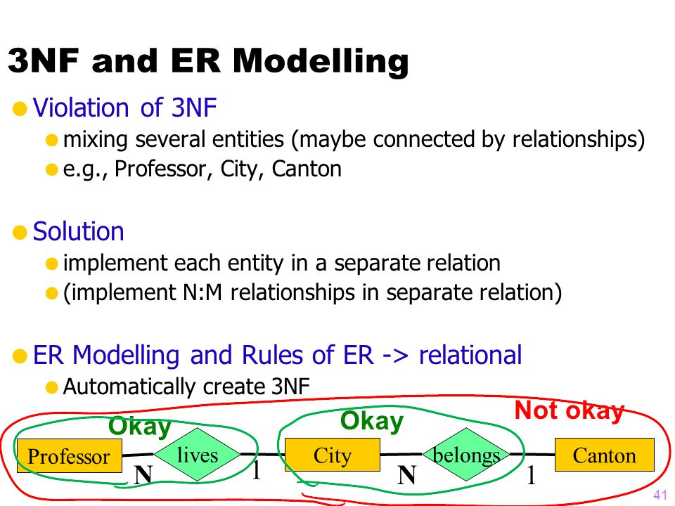3NF and ER Modelling  Violation of 3NF  mixing several entities (maybe connected by relationships)  e.g., Professor, City, Canton  Solution  implement each entity in a separate relation  (implement N:M relationships in separate relation)  ER Modelling and Rules of ER -> relational  Automatically create 3NF Professor City lives 1 N Canton 1 belongs N Okay Not okay 41