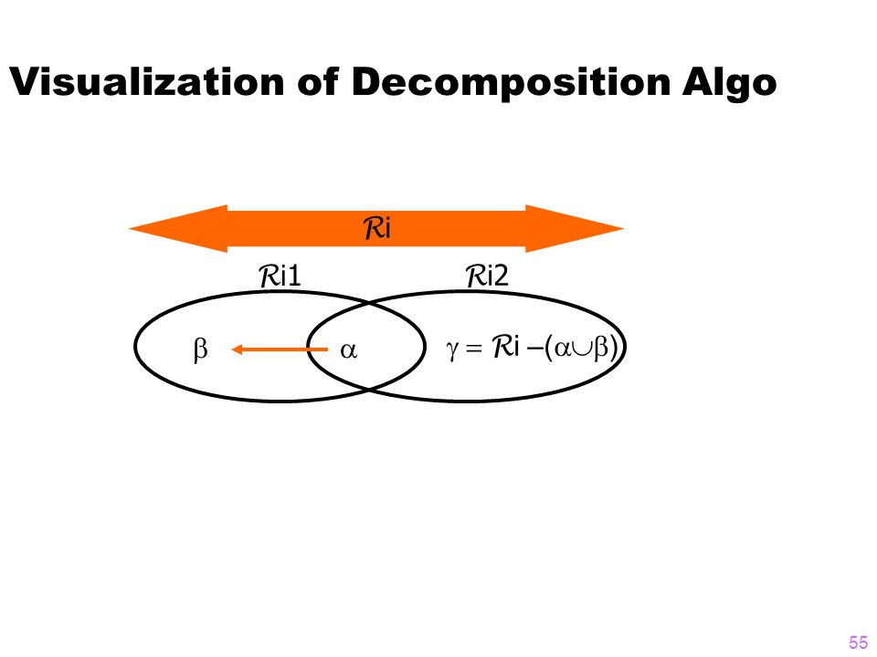 Visualization of Decomposition Algo RiRi R i 1   R i 2  R i –(  ) 55
