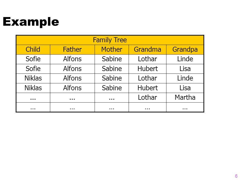 Example Family Tree ChildFatherMotherGrandmaGrandpa SofieAlfonsSabineLotharLinde SofieAlfonsSabineHubertLisa NiklasAlfonsSabineLotharLinde NiklasAlfonsSabineHubertLisa...