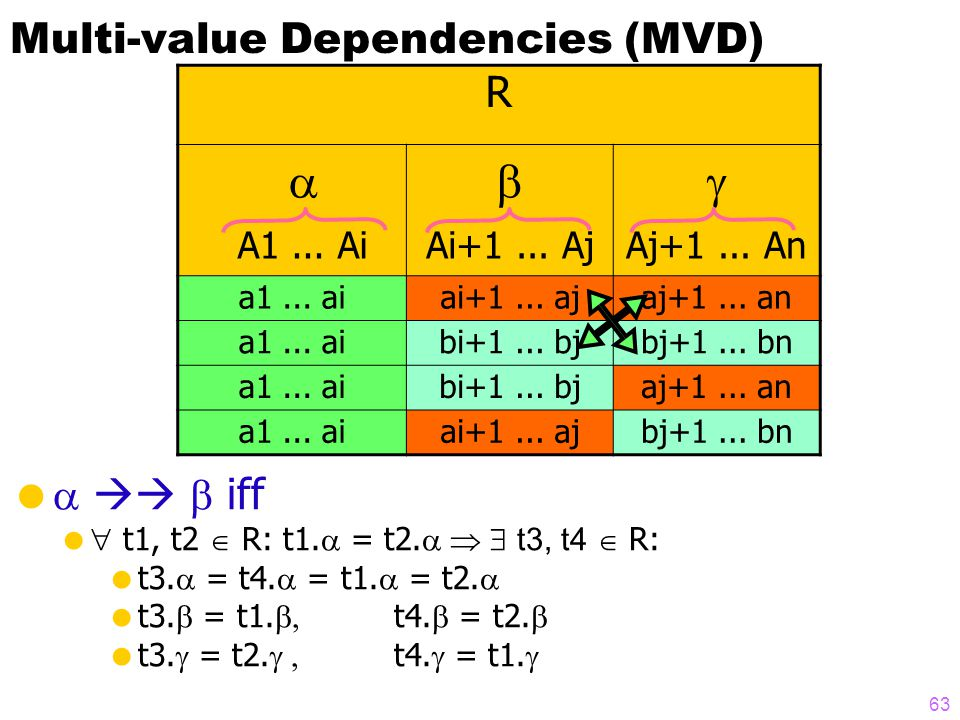 Multi-value Dependencies (MVD)     iff   t1, t2  R: t1.