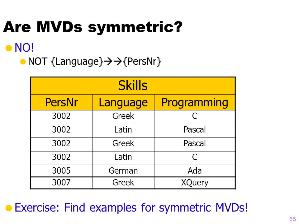 Are MVDs symmetric.  NO.