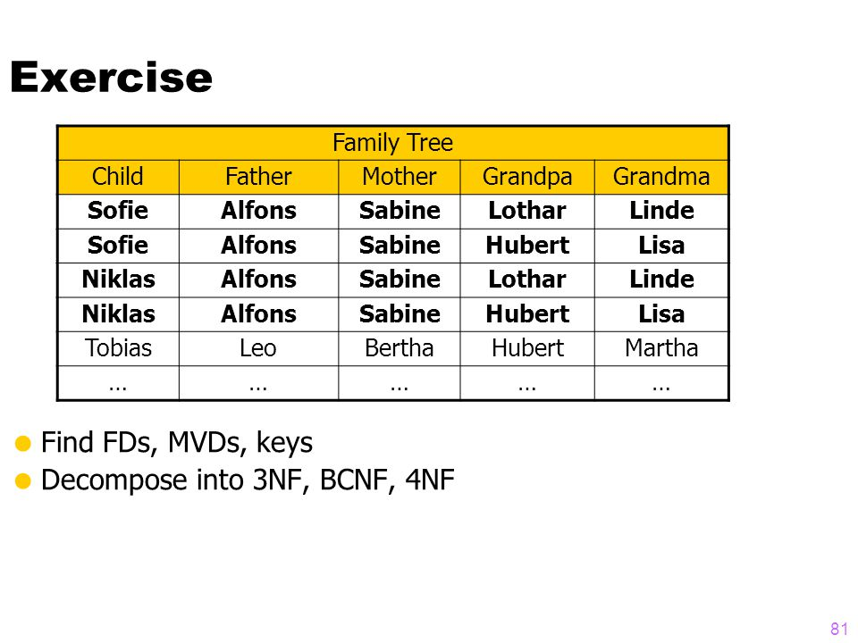 Exercise  Find FDs, MVDs, keys  Decompose into 3NF, BCNF, 4NF Family Tree ChildFatherMotherGrandpaGrandma SofieAlfonsSabineLotharLinde SofieAlfonsSabineHubertLisa NiklasAlfonsSabineLotharLinde NiklasAlfonsSabineHubertLisa TobiasLeoBerthaHubertMartha …………… 81