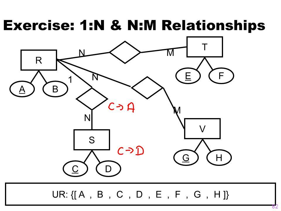 Exercise: 1:N & N:M Relationships R AB S CD T EF V GH 1 N N M N M UR: {[ A, B, C, D, E, F, G, H ]} 82