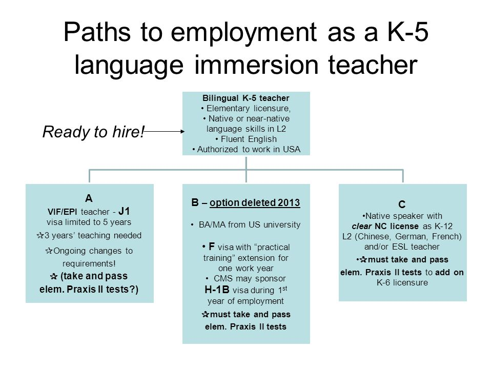 Paths to employment as a K-5 language immersion teacher Bilingual K-5 teacher Elementary licensure, Native or near-native language skills in L2 Fluent English Authorized to work in USA A VIF/EPI teacher - J1 visa limited to 5 years ✰ 3 years' teaching needed ✰ Ongoing changes to requirements.