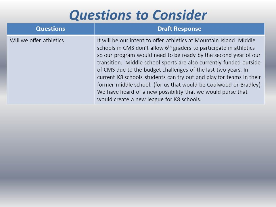 Questions to Consider QuestionsDraft Response Will we offer athleticsIt will be our intent to offer athletics at Mountain Island.