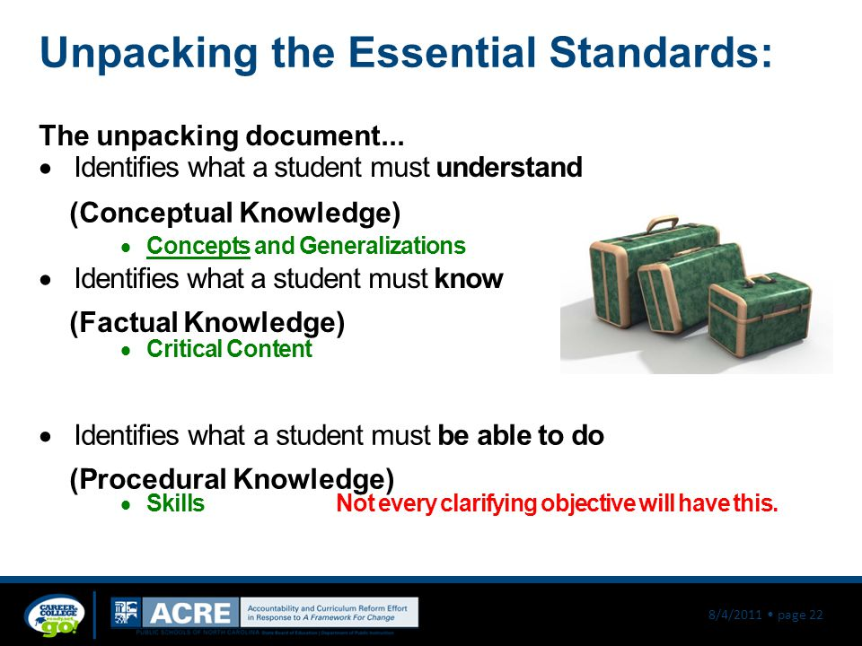 8/4/2011 page 22 Unpacking the Essential Standards: The unpacking document...  Identifies what a student must understand (Conceptual Knowledge)  Con