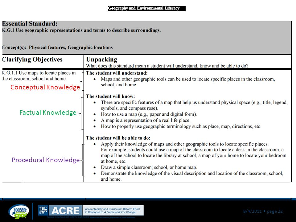 8/4/2011 page 22 Geography and Environmental Literacy Conceptual Knowledge Factual Knowledge Procedural Knowledge