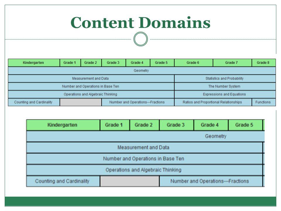 Content Domains