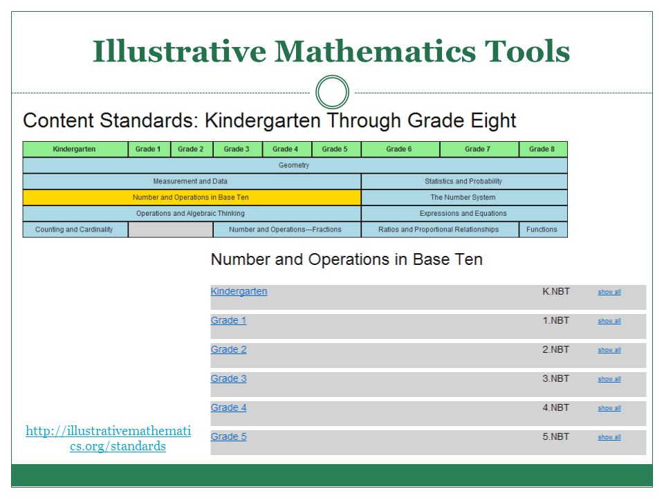 Illustrative Mathematics Tools http://illustrativemathemati cs.org/standards