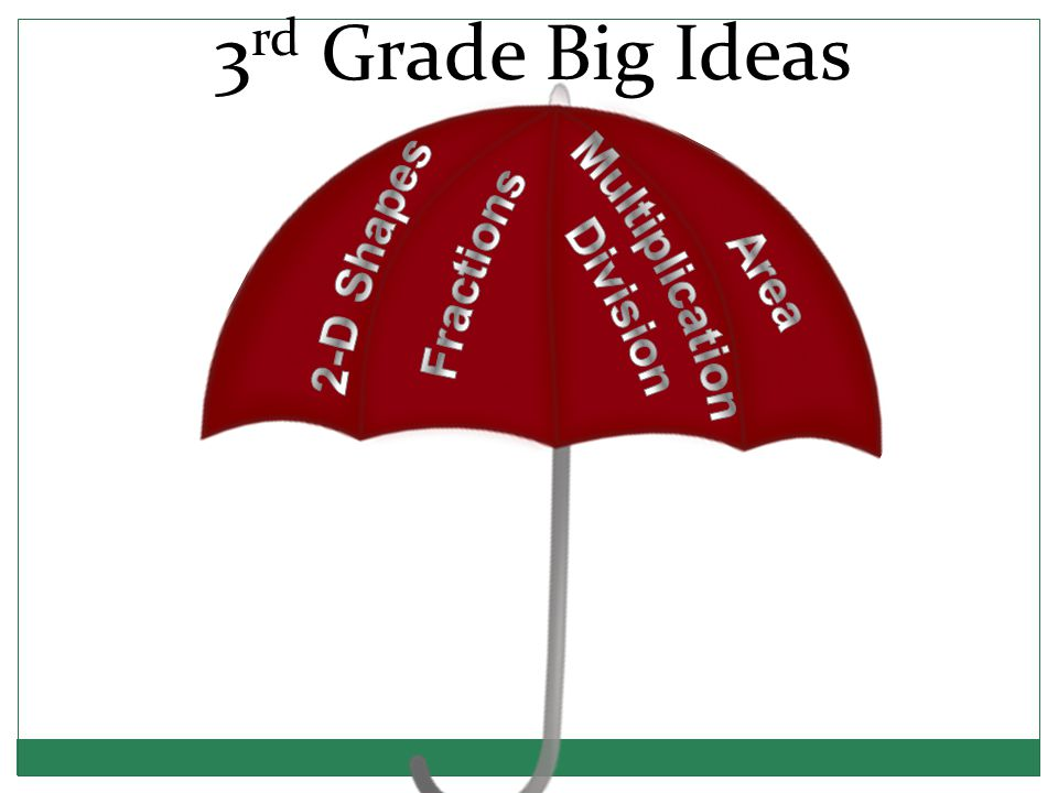 3 rd Grade Big Ideas