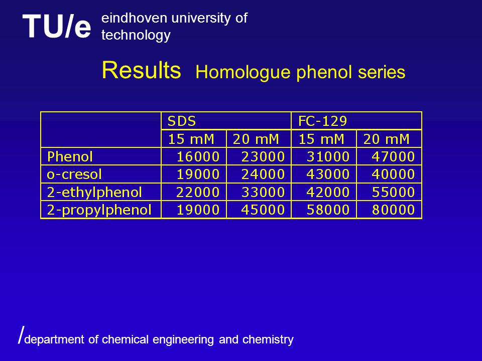 TU/e eindhoven university of technology / department of chemical engineering and chemistry Results Homologue phenol series