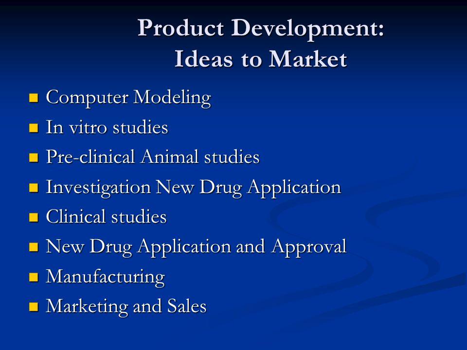 Product Development: Ideas to Market Computer Modeling Computer Modeling In vitro studies In vitro studies Pre-clinical Animal studies Pre-clinical An