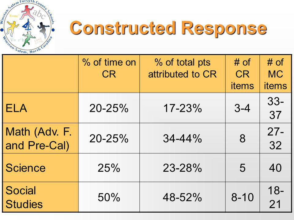 Constructed Response % of time on CR % of total pts attributed to CR # of CR items # of MC items ELA20-25%17-23%3-4 33- 37 Math (Adv.