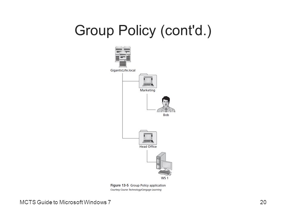 Group Policy (cont'd.) MCTS Guide to Microsoft Windows 720