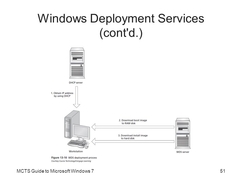 Windows Deployment Services (cont'd.) MCTS Guide to Microsoft Windows 751