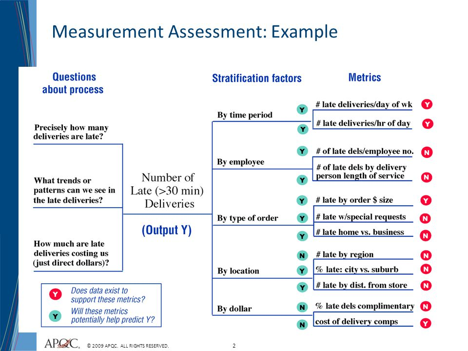 2 © 2009 APQC. ALL RIGHTS RESERVED. Measurement Assessment: Example