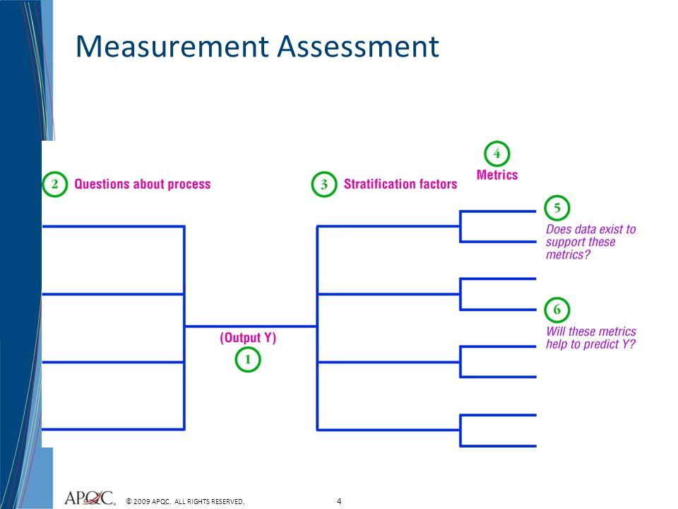 4 © 2009 APQC. ALL RIGHTS RESERVED. Measurement Assessment