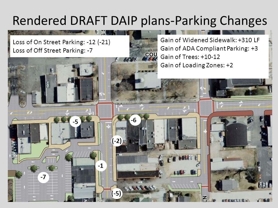 Loss of On Street Parking: -12 (-21) Loss of Off Street Parking: -7 Gain of Widened Sidewalk: +310 LF Gain of ADA Compliant Parking: +3 Gain of Trees: +10-12 Gain of Loading Zones: +2 -6 -5 (-2) -7 (-5) Rendered DRAFT DAIP plans-Parking Changes