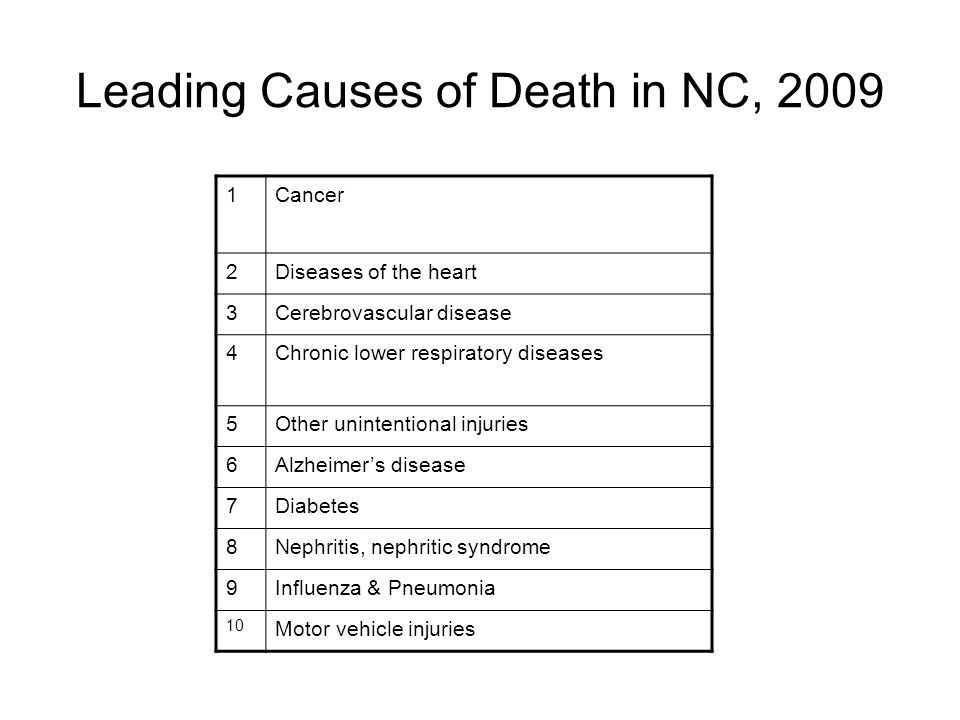 Leading Causes of Death in NC, 2009 1Cancer 2Diseases of the heart 3Cerebrovascular disease 4Chronic lower respiratory diseases 5Other unintentional injuries 6Alzheimer's disease 7Diabetes 8Nephritis, nephritic syndrome 9Influenza & Pneumonia 10 Motor vehicle injuries