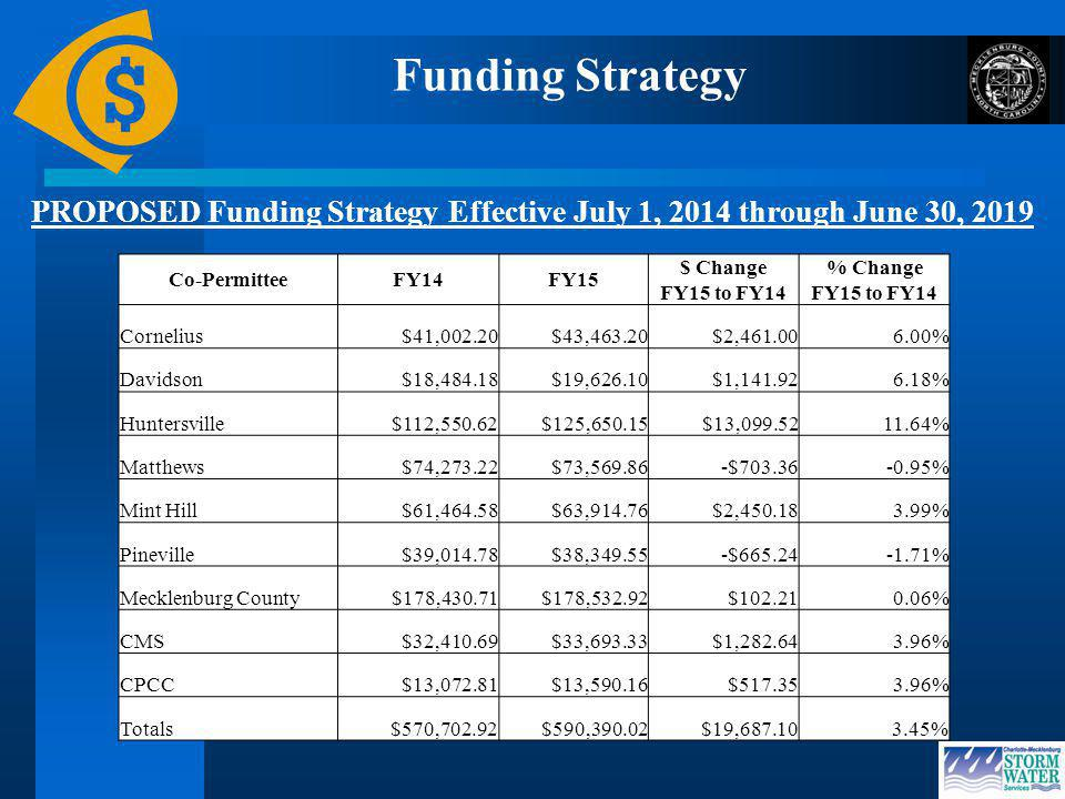 Funding Strategy Co-PermitteeFY14FY15 $ Change FY15 to FY14 % Change FY15 to FY14 Cornelius$41,002.20$43,463.20$2,461.006.00% Davidson$18,484.18$19,626.10$1,141.926.18% Huntersville$112,550.62$125,650.15$13,099.5211.64% Matthews$74,273.22$73,569.86-$703.36-0.95% Mint Hill$61,464.58$63,914.76$2,450.183.99% Pineville$39,014.78$38,349.55-$665.24-1.71% Mecklenburg County$178,430.71$178,532.92$102.210.06% CMS$32,410.69$33,693.33$1,282.643.96% CPCC$13,072.81$13,590.16$517.353.96% Totals$570,702.92$590,390.02$19,687.103.45% PROPOSED Funding Strategy Effective July 1, 2014 through June 30, 2019