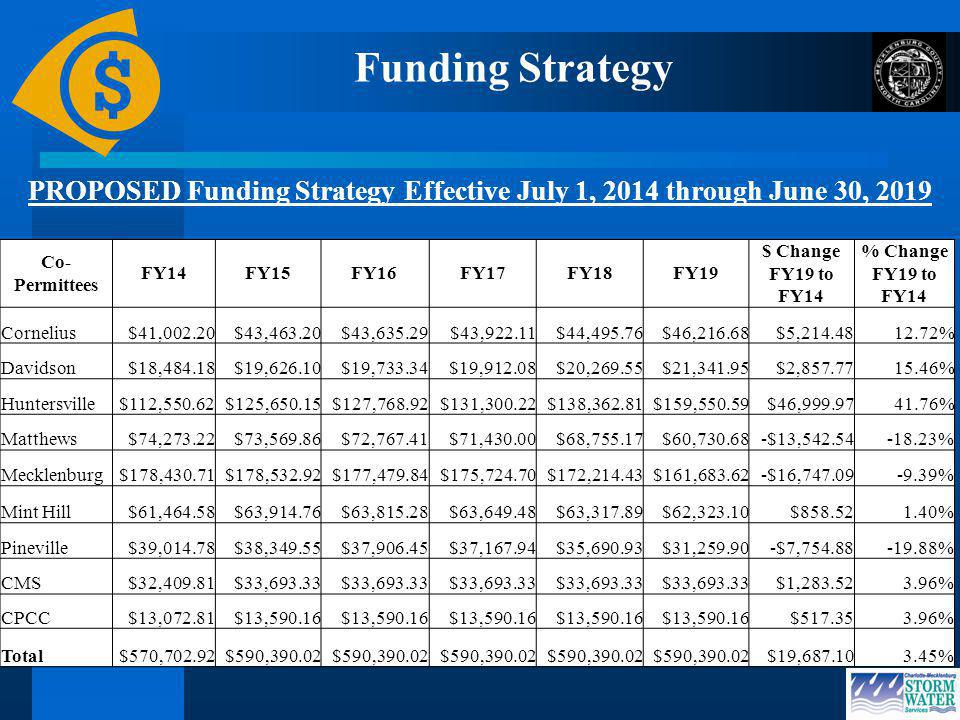 Funding Strategy PROPOSED Funding Strategy Effective July 1, 2014 through June 30, 2019 Co- Permittees FY14FY15FY16FY17FY18FY19 $ Change FY19 to FY14 % Change FY19 to FY14 Cornelius$41,002.20$43,463.20$43,635.29$43,922.11$44,495.76$46,216.68$5, % Davidson$18,484.18$19,626.10$19,733.34$19,912.08$20,269.55$21,341.95$2, % Huntersville$112,550.62$125,650.15$127,768.92$131,300.22$138,362.81$159,550.59$46, % Matthews$74,273.22$73,569.86$72,767.41$71,430.00$68,755.17$60, $13, % Mecklenburg$178,430.71$178,532.92$177,479.84$175,724.70$172,214.43$161, $16, % Mint Hill$61,464.58$63,914.76$63,815.28$63,649.48$63,317.89$62,323.10$ % Pineville$39,014.78$38,349.55$37,906.45$37,167.94$35,690.93$31, $7, % CMS$32,409.81$33, $1, % CPCC$13,072.81$13, $ % Total$570,702.92$590, $19, %