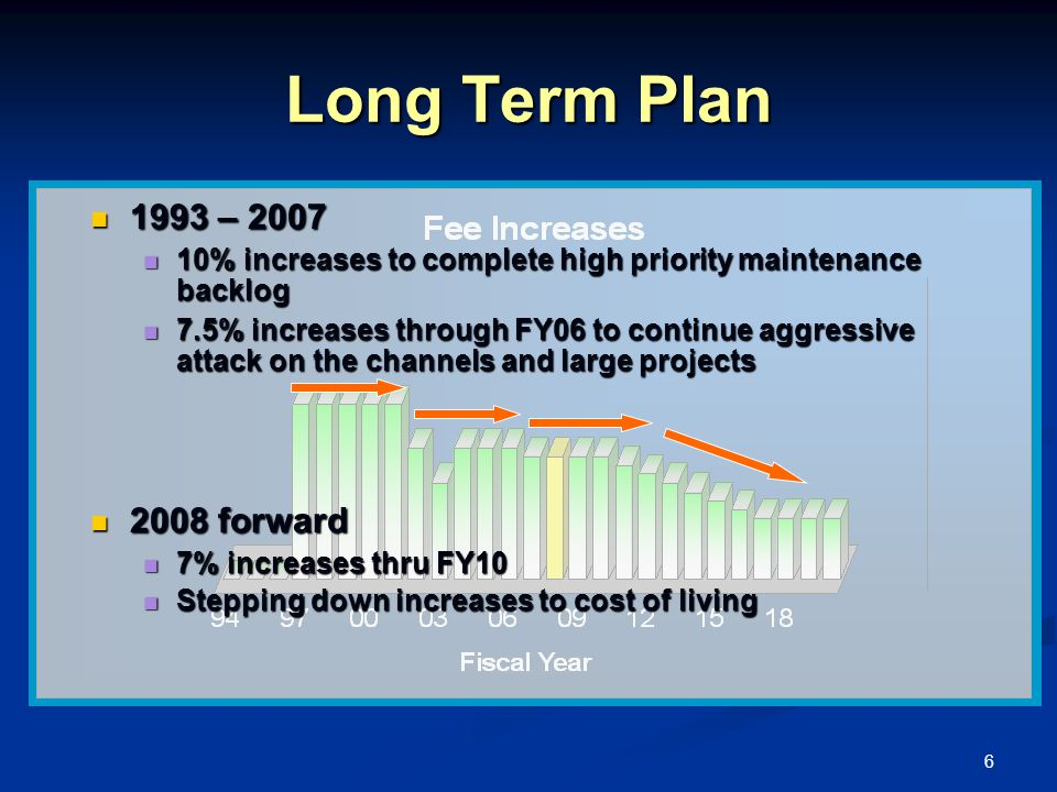 6 Long Term Plan 1993 – 2007 1993 – 2007 10% increases to complete high priority maintenance backlog 10% increases to complete high priority maintenance backlog 7.5% increases through FY06 to continue aggressive attack on the channels and large projects 7.5% increases through FY06 to continue aggressive attack on the channels and large projects 2008 forward 2008 forward 7% increases thru FY10 7% increases thru FY10 Stepping down increases to cost of living Stepping down increases to cost of living