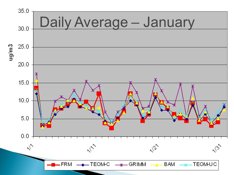 Daily Average – January