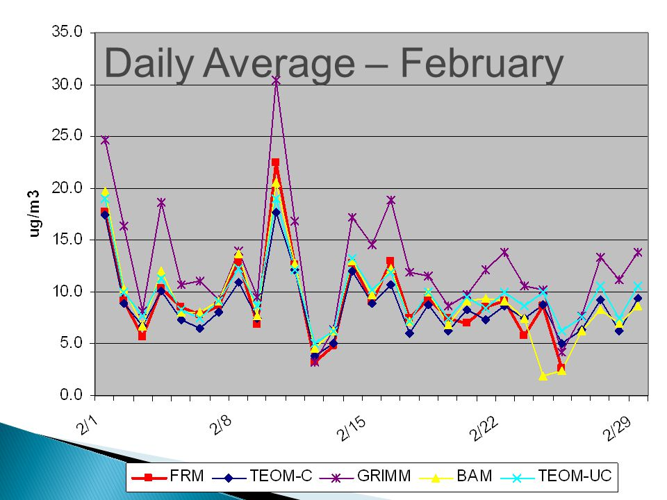 Daily Average – February