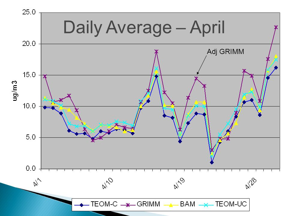 Adj GRIMM Daily Average – April