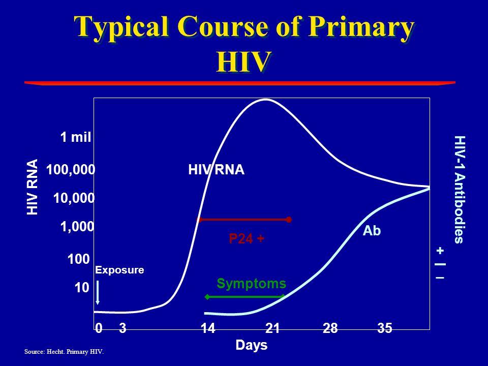 Typical Course of Primary HIV 1 mil 100,000 10,000 1,000 100 10 HIV RNA HIV-1 Antibodies Exposure P24 + 014212835 Symptoms Days HIV RNA Ab + _ 3 Sourc