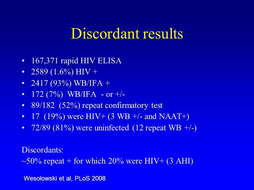 Discordant results 167,371 rapid HIV ELISA 2589 (1.6%) HIV + 2417 (93%) WB/IFA + 172 (7%) WB/IFA - or +/- 89/182 (52%) repeat confirmatory test 17 (19