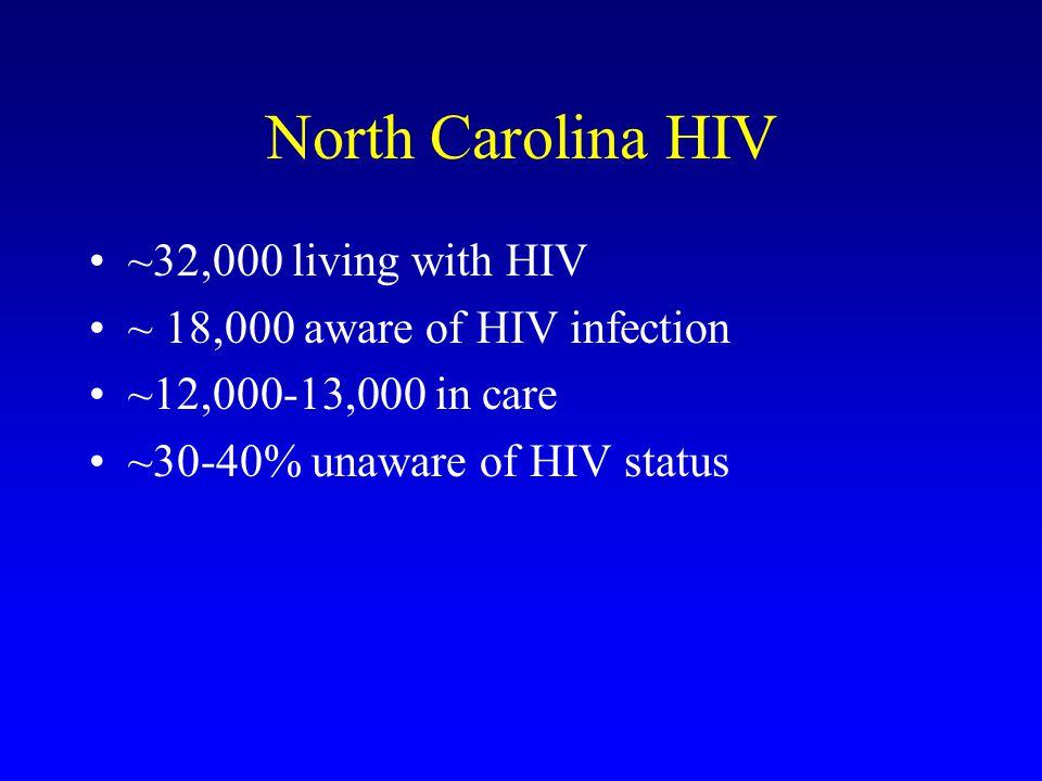 North Carolina HIV ~32,000 living with HIV ~ 18,000 aware of HIV infection ~12,000-13,000 in care ~30-40% unaware of HIV status