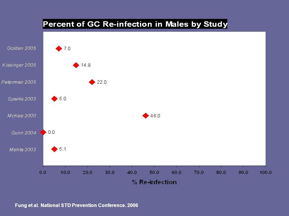 Fung et al. National STD Prevention Conference. 2006