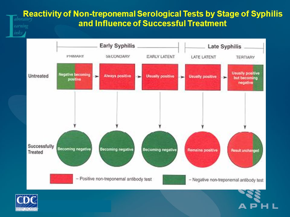 Reactivity of Non-treponemal Serological Tests by Stage of Syphilis and Influence of Successful Treatment