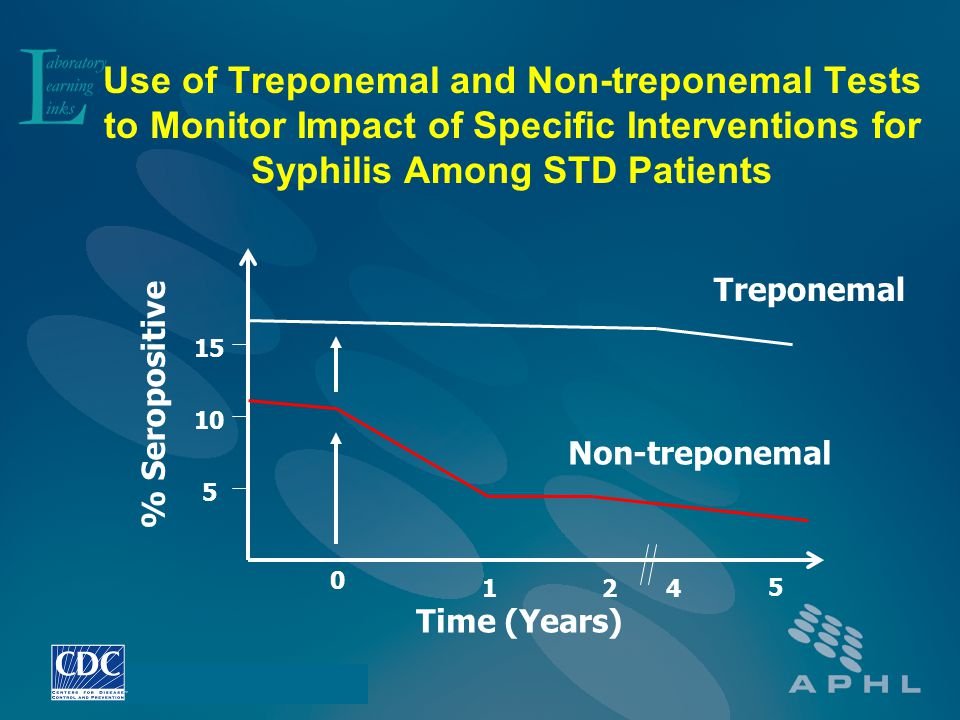 Use of Treponemal and Non-treponemal Tests to Monitor Impact of Specific Interventions for Syphilis Among STD Patients Non-treponemal Treponemal % Ser