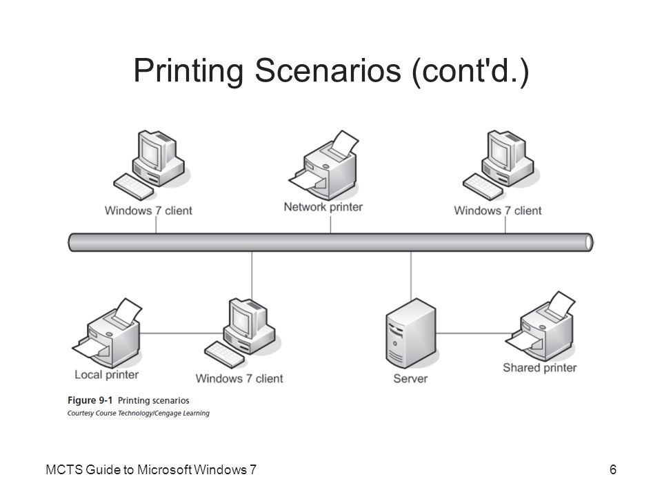 XPS XML Paper Specification (XPS) –Document format that describes how to display a page –XPS document has same page layout on any printer XPS is used as a document format for sharing files and as the format for spooled print jobs Windows Presentation Foundation (WPF) –Responsible for drawing the screen output in Windows 7 XPS uses a subset of WPF to render documents MCTS Guide to Microsoft Windows 77