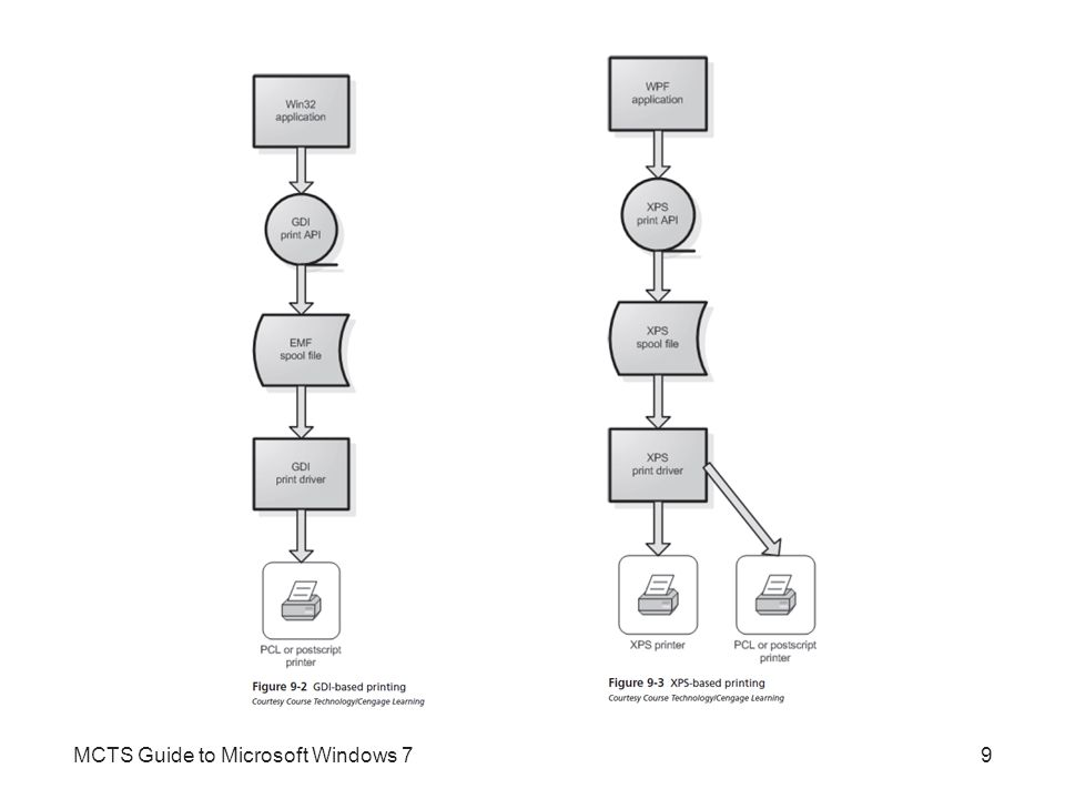 Printer Management (cont d.) Printer configuration options (cont d.) –Other standard tabs General Sharing Security Ports Color Management MCTS Guide to Microsoft Windows 720