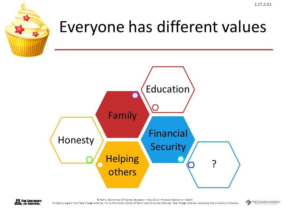 1.17.2.G1 © Family Economics & Financial Education –May 2012 – Financial Decisions – Slide 6 Funded by a grant from Take Charge America, Inc.