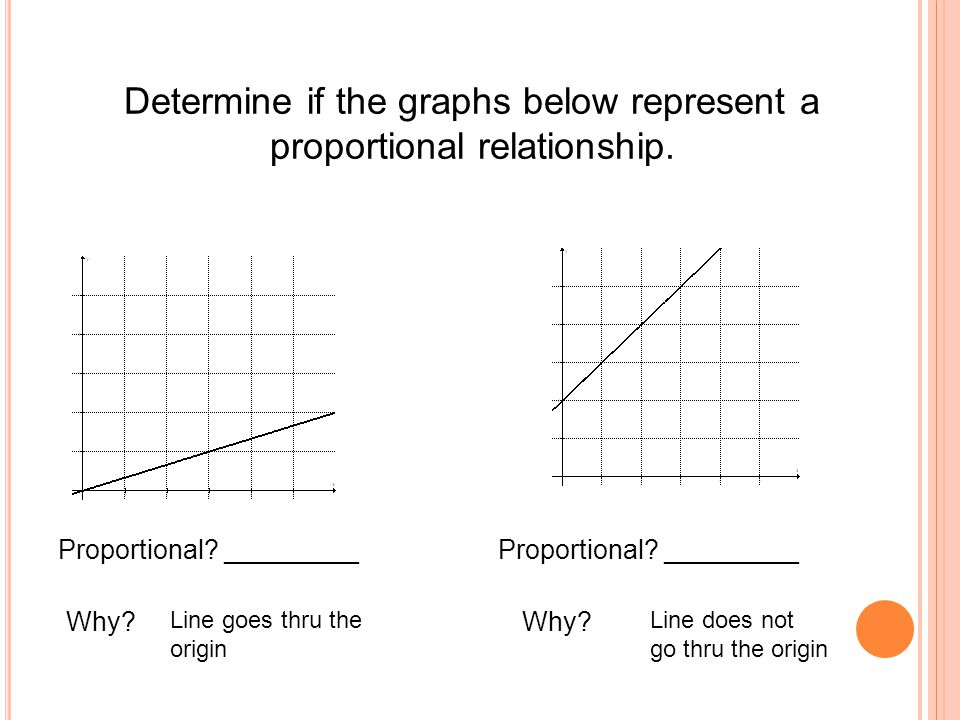 Determine if the graphs below represent a proportional relationship. Proportional? _________ Why? Line goes thru the origin Why? Line does not go thru
