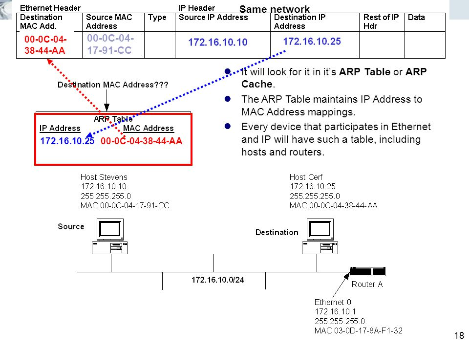 18 It will look for it in it's ARP Table or ARP Cache.
