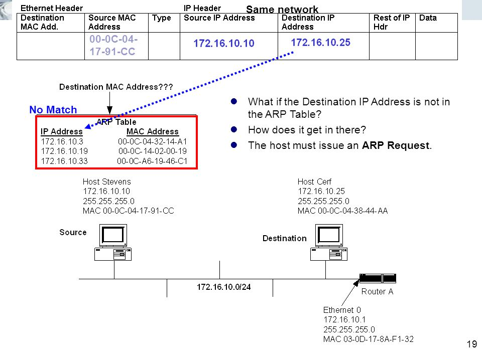 19 What if the Destination IP Address is not in the ARP Table.