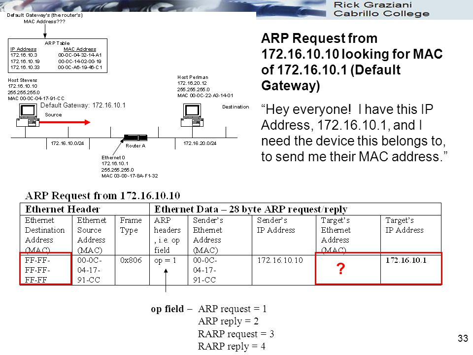 33 ARP Request from 172.16.10.10 looking for MAC of 172.16.10.1 (Default Gateway) Hey everyone.