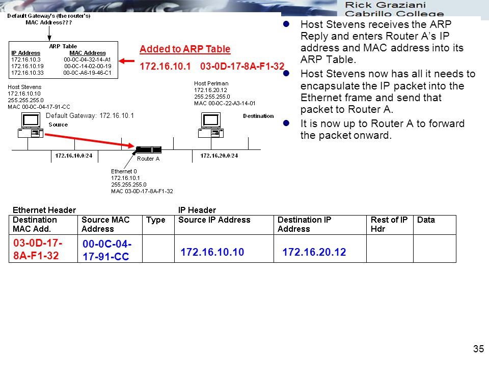 35 Host Stevens receives the ARP Reply and enters Router A's IP address and MAC address into its ARP Table.