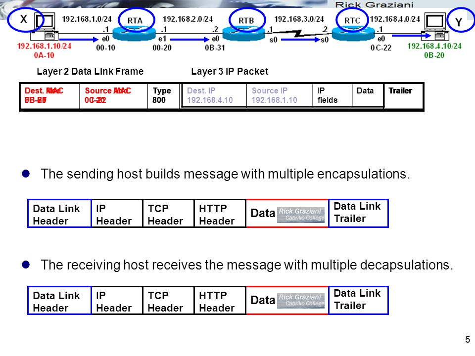 5 The sending host builds message with multiple encapsulations.
