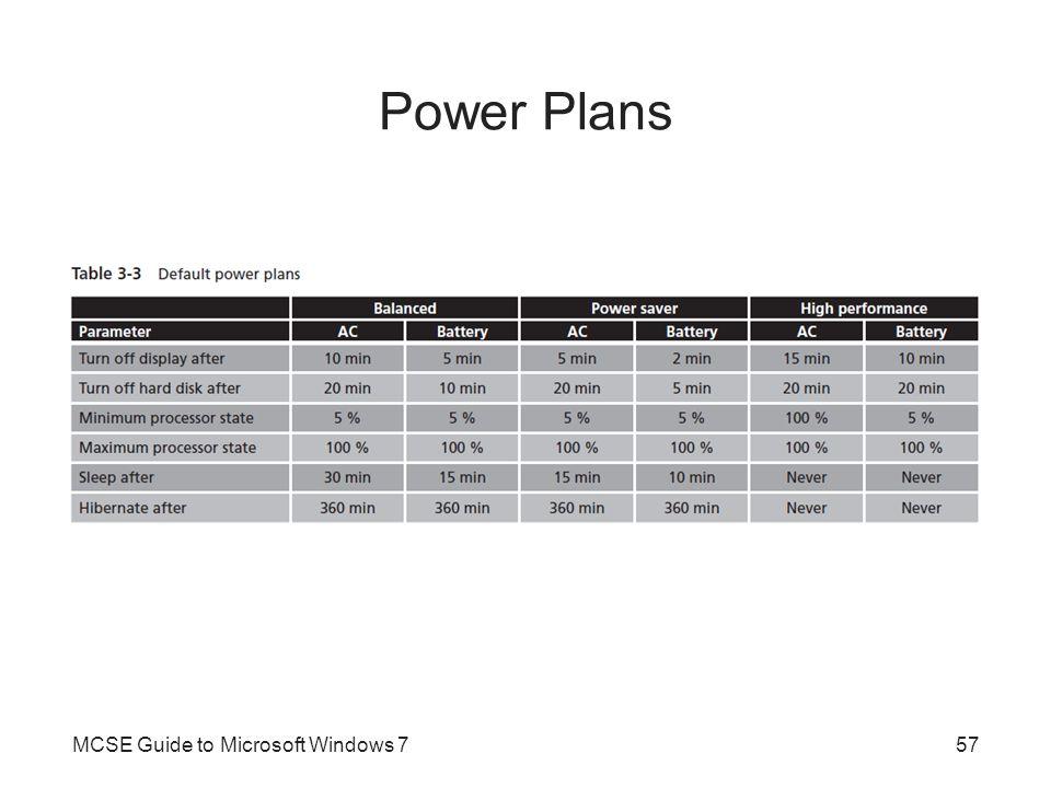 Power Plans MCSE Guide to Microsoft Windows 757