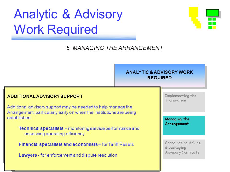 Analytic & Advisory Work Required ANALYTIC & ADVISORY WORK REQUIRED ANALYTIC & ADVISORY WORK REQUIRED Coordinating Advice & packaging Advisory Contracts Implementing the Transaction Choosing Sector Strategy Setting Standards Tariffs & Subsidies Risk Analysis & Design of Arrangements Managing the Arrangement '5.
