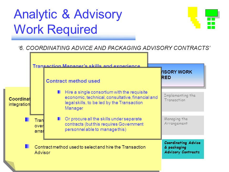 Analytic & Advisory Work Required ANALYTIC & ADVISORY WORK REQUIRED ANALYTIC & ADVISORY WORK REQUIRED Coordinating Advice & packaging Advisory Contrac