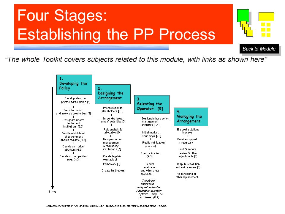 Four Stages: Establishing the PP Process Back to Module 1.